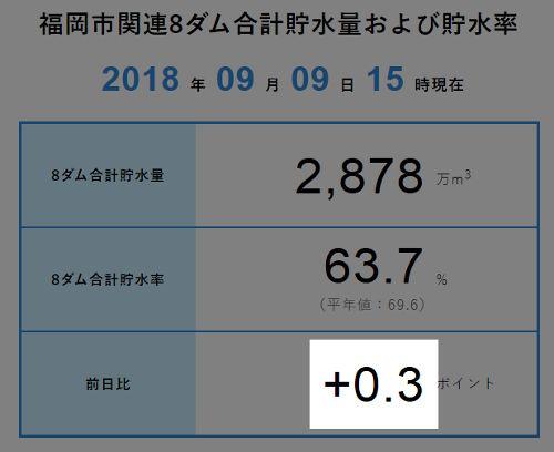 福岡 市 貯水 率 リアルタイム